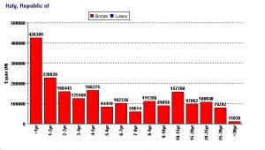 Il debito pubblico italiano scomposto
