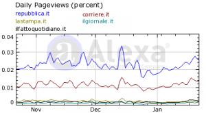Gli accessi a Repubblica.it e Corriere.it secondo i dati Alexa