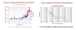 Le curve di apprendimento di nucleare e fotovoltaico in Usa e Francia