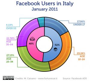 L'infografica di Michele Caivano sull'uso di Facebook in Italia (Fortunecat.it)