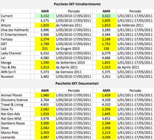La tabella dei dati di ascolto di Current Tv