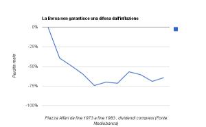 Il grafico sul ruolo della Borsa nella lotta all'inflazione