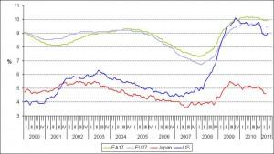Grafico: Tassi di disoccupazione in USA, Giappone, ed Europa