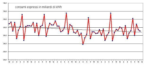 Consumi energia elettrica Italia
