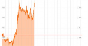 Effetto sull'euro delle parole di Draghi