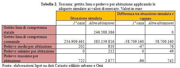 gettito e prelievo fiscale per abitazione (Toscana)