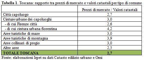 prezzi case - valori catastali (toscana)