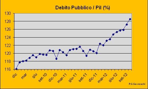 Rapporto tra debito pubblico e Pil