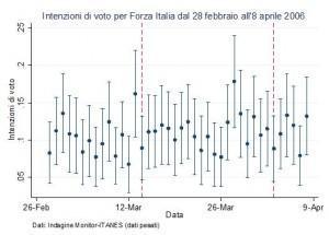 Voti ici Berlusconi