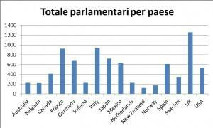 totale parlamentari