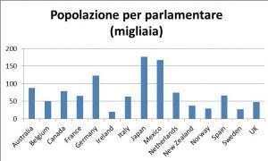 popolazione per parlamentare