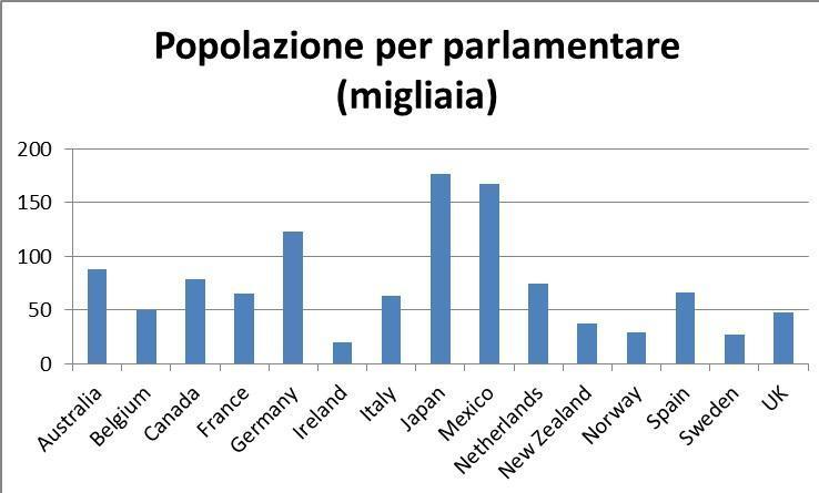Dimezzare il numero dei parlamentari no gli stipendi for Parlamentari numero