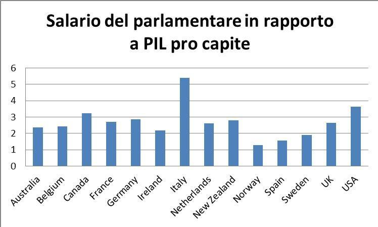 Dimezzare il numero dei parlamentari no gli stipendi for Numero dei parlamentari italiani