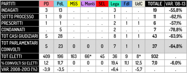 Elezioni 2013 non pulito ma meno sporco ecco il nostro for Numero parlamentari italia