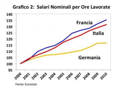 salari nominali