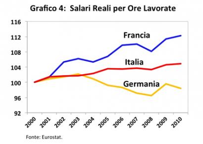 salari reali