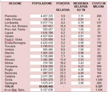 tabella reddito