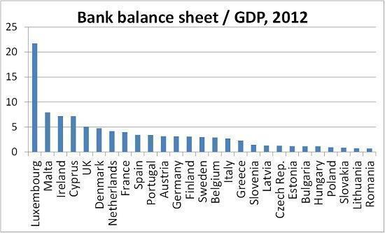 Attivi in relazione al GDP