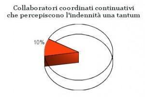 disoccupazione collaboratori