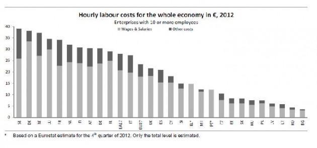 costo del lavoro (ue)