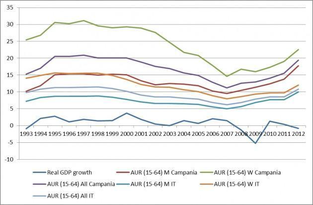 disoccupazione Campania