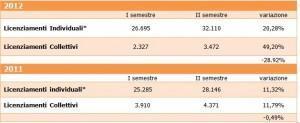 licenziamenti indivuali e collettivi 2012