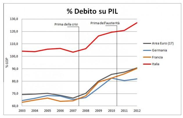 Debito pubblico l 39 aumento dato dalla crisi non dall for Struttura politica italiana