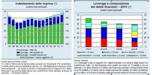 indebitamento-imprese