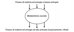 Nicholas Georgescu-Roegen: metabolismo sociale