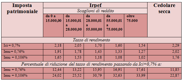 tabella irpef