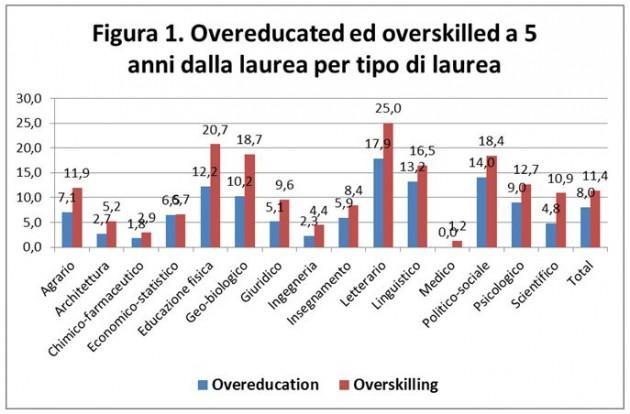 Overeducated e overskilled a 5 anni dalla laurea