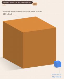 budget-ue