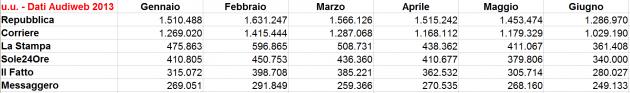Dati Audiweb Quotidiani 2013