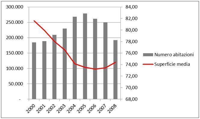 Le conseguenze della bolla immobiliare in italia il - Costruire casa in economia ...