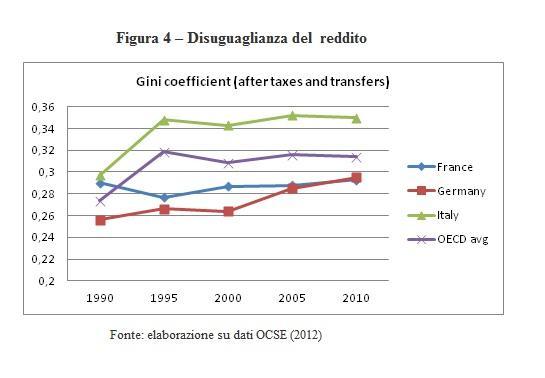Tridico - disuguaglianza del reddito
