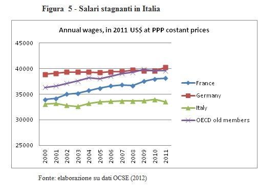 Tridico - salari stagnanti in Italia