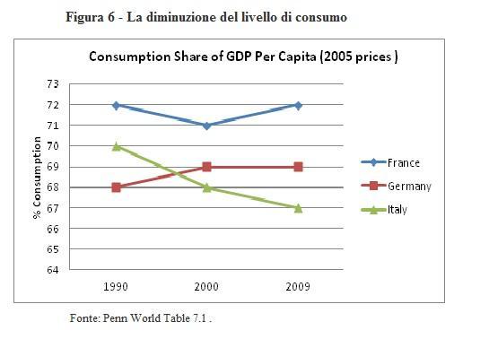 Tridico - diminuzione del livello di consumo