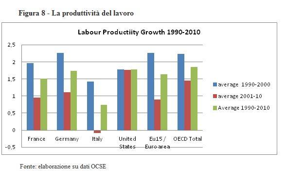 Tridico - la produttività del lavoro