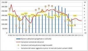 variazioni-sem-prezzi-case