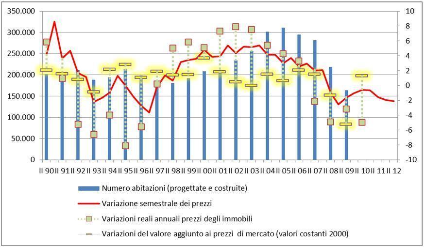 336fb19396 Le conseguenze della bolla immobiliare in Italia - Il Fatto Quotidiano