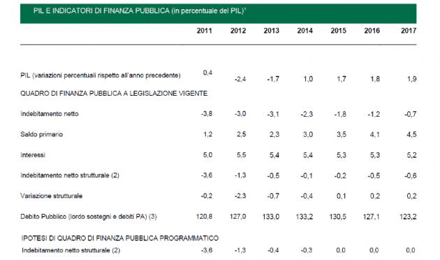 pil-incatori-finanza-pubblica
