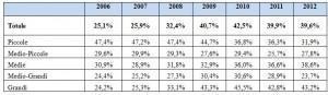 Fondazioni bancarie: incidenza della partecipazione conferitaria (in % del totale attivo)