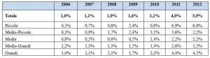Fondazioni bancarie: incidenza delle passività diverse dal capitale (in % del totale attivo)