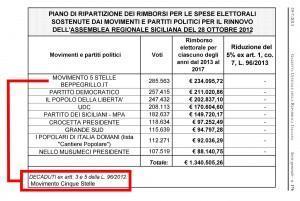 m5s_rimborsi_sicilia