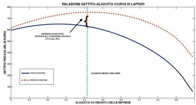 curva-laffer