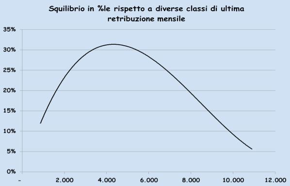 squilibrio-pensioni-percentuale