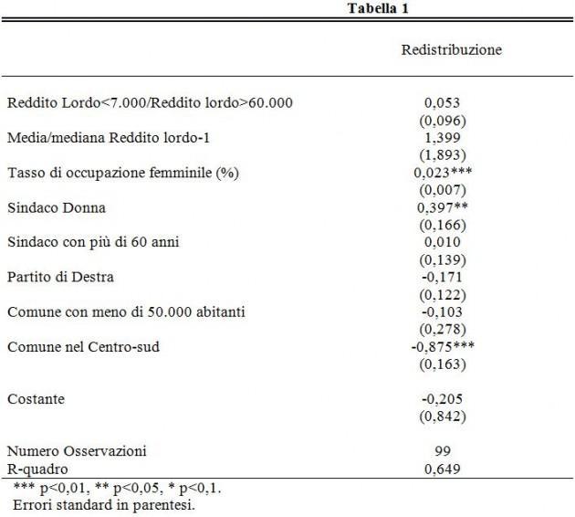 indice di redistribuzione