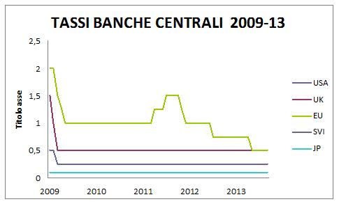 tassi-banche-centrali