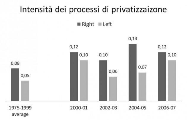 Privatizzazioni630