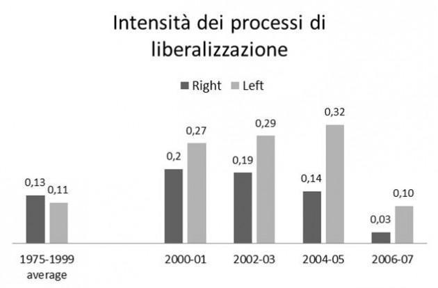 liberalizzazioni-630